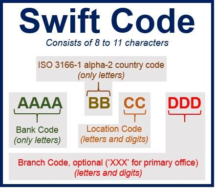 Banks SWIFT Code