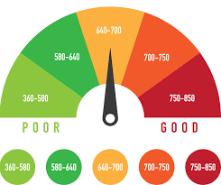 What is considered as good and Bad credit score